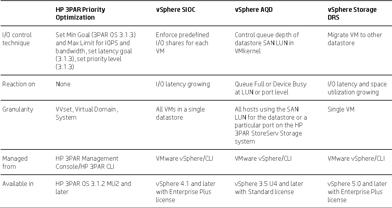 Table 2 from HP 3 PAR StoreServ Storage and VMware vSphere 5
