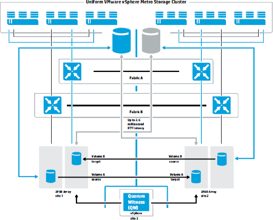 Figure 5 from HP 3 PAR StoreServ Storage and VMware vSphere 5 best
