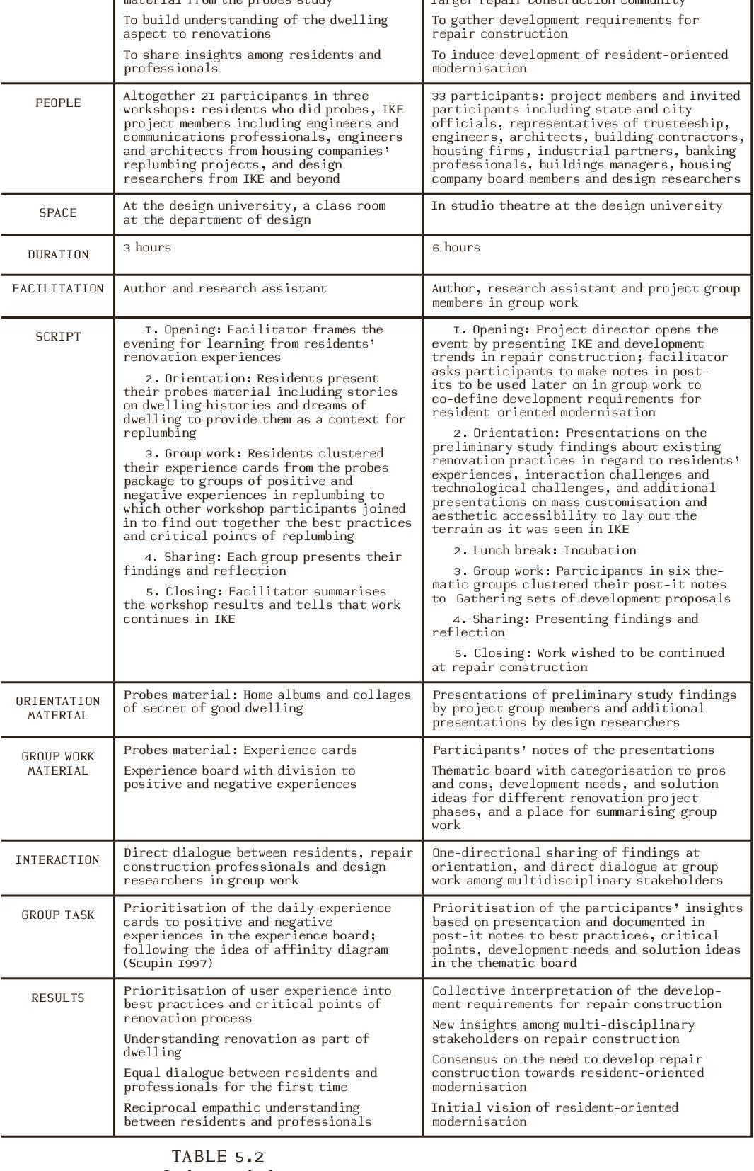 PDF] Facilitating change : towards resident-oriented housing