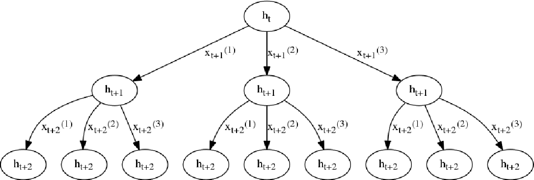 Figure 1 for Multiplicative LSTM for sequence modelling