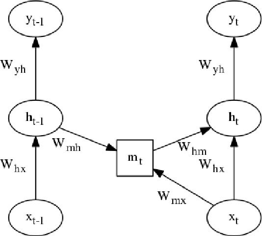 Figure 3 for Multiplicative LSTM for sequence modelling