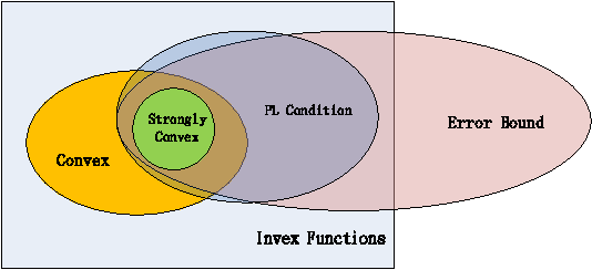 Figure 1 for Linear Convergence of Accelerated Stochastic Gradient Descent for Nonconvex Nonsmooth Optimization