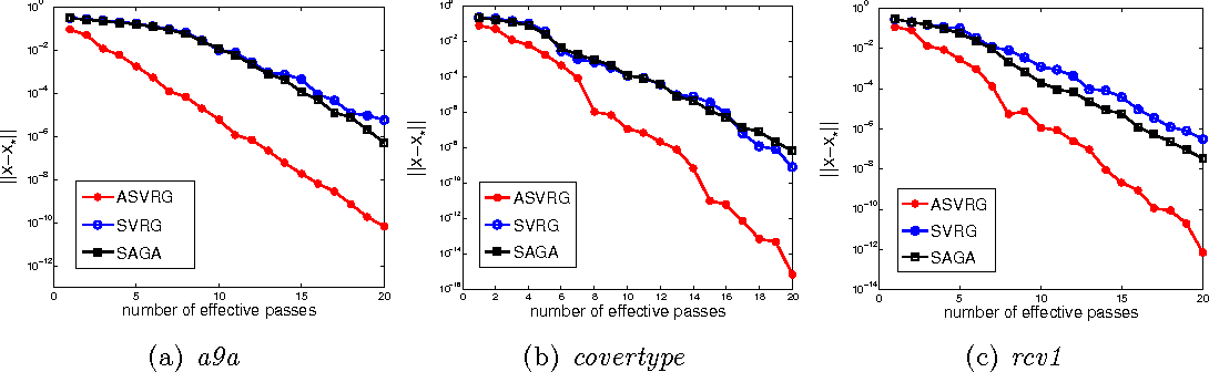 Figure 3 for Linear Convergence of Accelerated Stochastic Gradient Descent for Nonconvex Nonsmooth Optimization