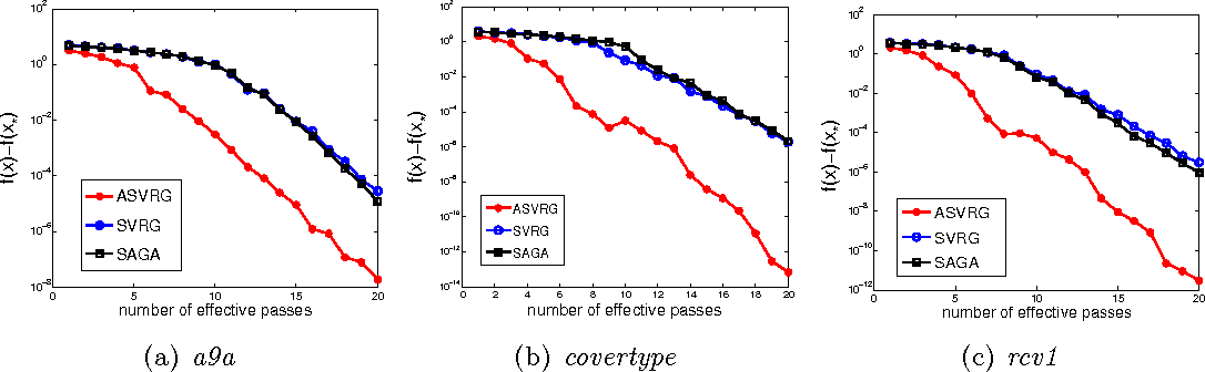Figure 4 for Linear Convergence of Accelerated Stochastic Gradient Descent for Nonconvex Nonsmooth Optimization
