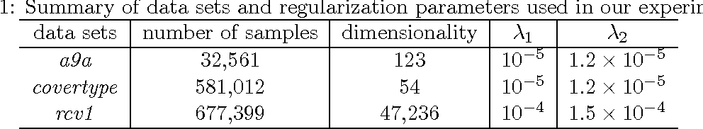 Figure 2 for Linear Convergence of Accelerated Stochastic Gradient Descent for Nonconvex Nonsmooth Optimization