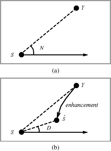 Figure 1 for Bridging the Gap Between Monaural Speech Enhancement and Recognition with Distortion-Independent Acoustic Modeling