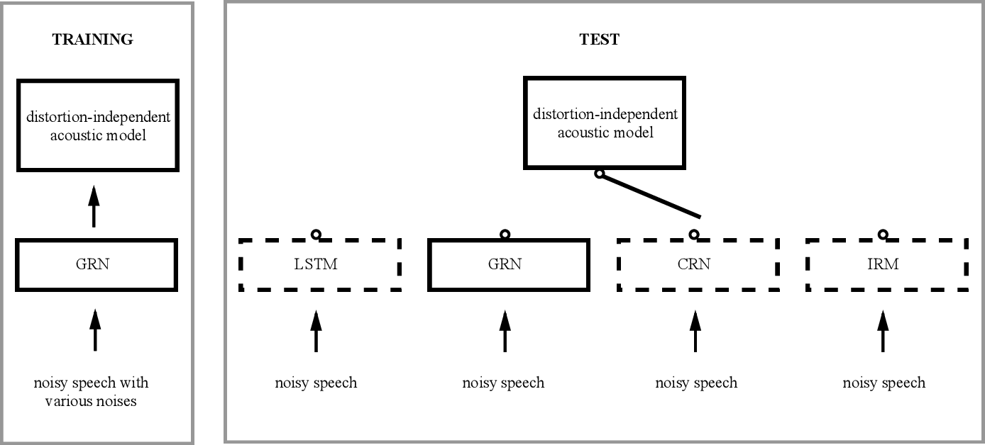 Figure 2 for Bridging the Gap Between Monaural Speech Enhancement and Recognition with Distortion-Independent Acoustic Modeling