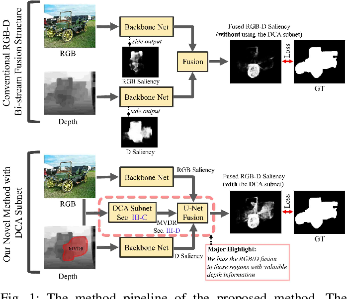 Figure 1 for Depth Quality Aware Salient Object Detection