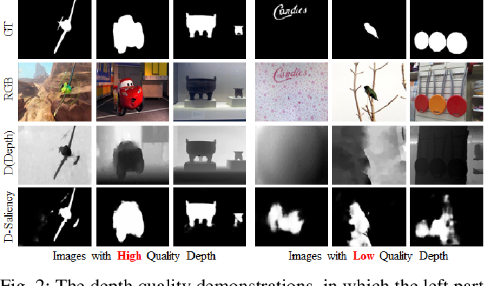 Figure 2 for Depth Quality Aware Salient Object Detection