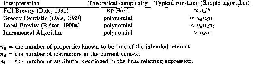 Figure 1 for Computational Interpretations of the Gricean Maxims in the Generation of Referring Expressions