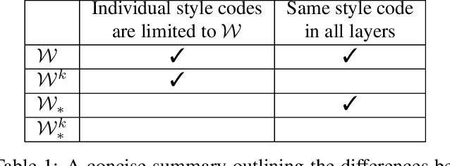 Figure 1 for Designing an Encoder for StyleGAN Image Manipulation