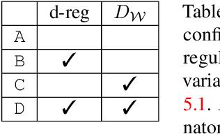 Figure 3 for Designing an Encoder for StyleGAN Image Manipulation