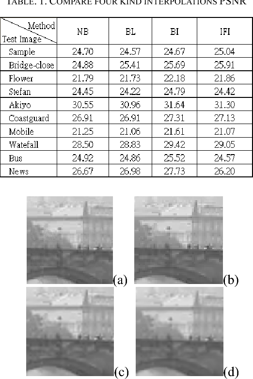 Table 1 from Intra Frame Interpolation with H.264 intra prediction ...
