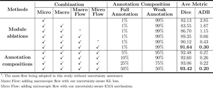 Figure 2 for A Macro-Micro Weakly-supervised Framework for AS-OCT Tissue Segmentation