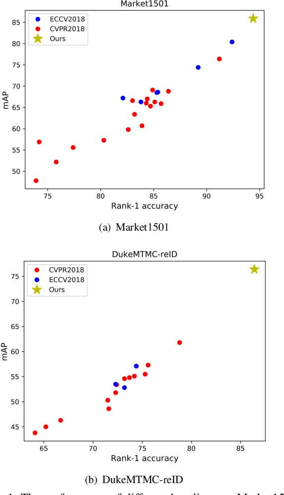 Figure 1 for Bag of Tricks and A Strong Baseline for Deep Person Re-identification