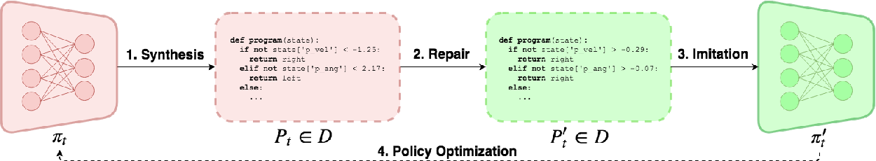 Figure 1 for Towards Mixed Optimization for Reinforcement Learning with Program Synthesis