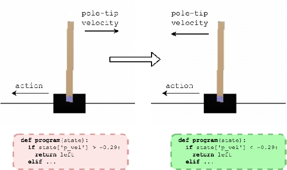 Figure 4 for Towards Mixed Optimization for Reinforcement Learning with Program Synthesis