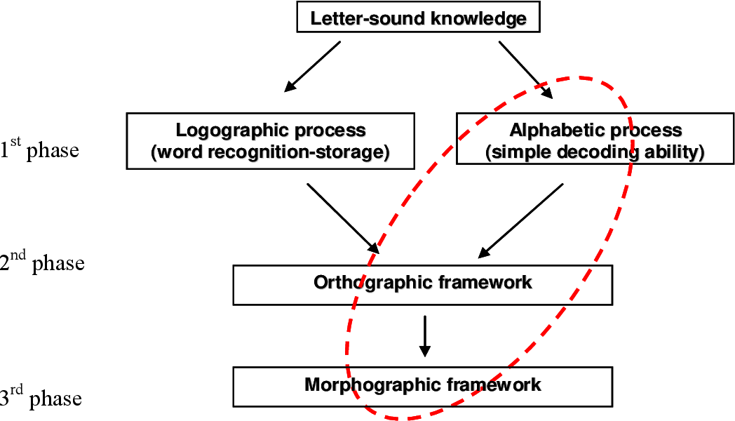 PDF] The effect of linguistic, phonetic and lexical factors