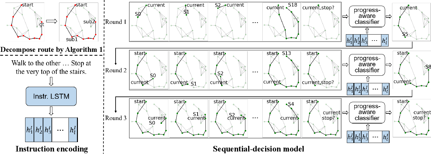Figure 1 for Rethinking the Spatial Route Prior in Vision-and-Language Navigation