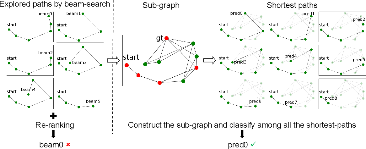 Figure 3 for Rethinking the Spatial Route Prior in Vision-and-Language Navigation