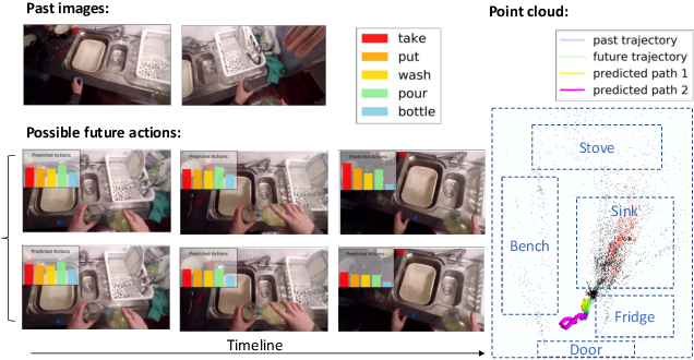 Figure 1 for Generative Hybrid Representations for Activity Forecasting with No-Regret Learning