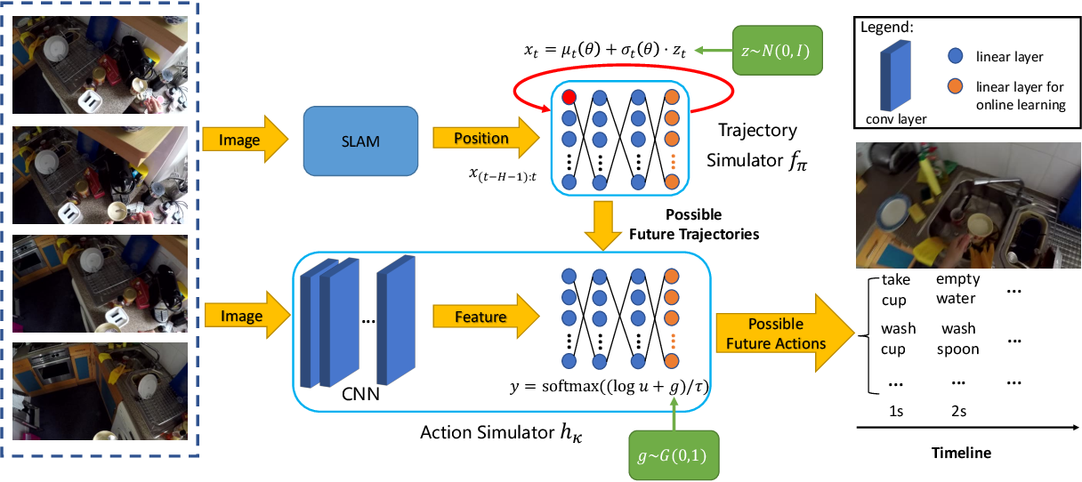 Figure 3 for Generative Hybrid Representations for Activity Forecasting with No-Regret Learning