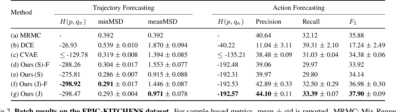 Figure 4 for Generative Hybrid Representations for Activity Forecasting with No-Regret Learning