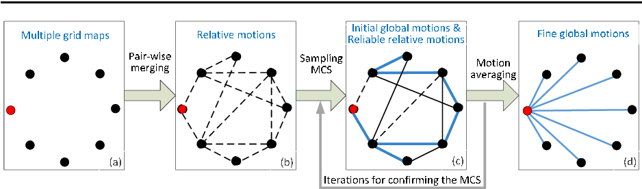 Figure 3 for Simultaneous merging multiple grid maps using the robust motion averaging