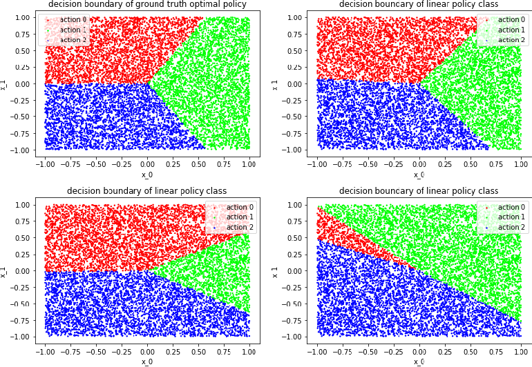 Figure 2 for Multi-action Offline Policy Learning with Bayesian Optimization
