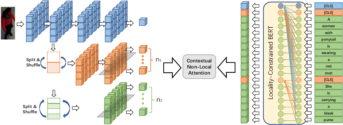 Figure 3 for Contextual Non-Local Alignment over Full-Scale Representation for Text-Based Person Search