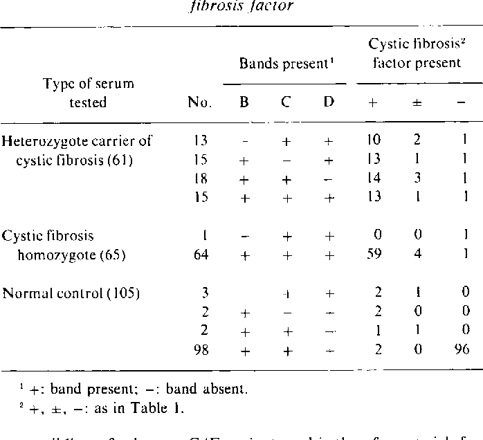 Table 2 From Studies On Cystic Fibrosis Using Isoelectric Focusing