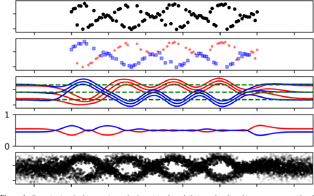 Figure 1 for Latent Gaussian Process Regression