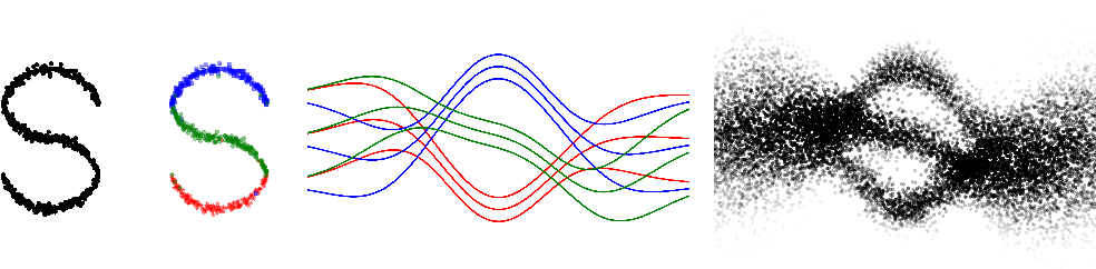 Figure 4 for Latent Gaussian Process Regression