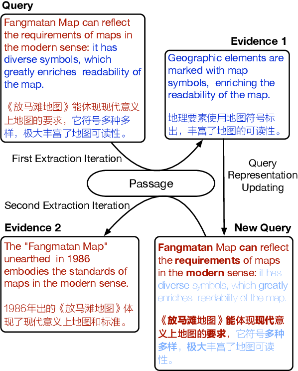 Figure 1 for Extract, Integrate, Compete: Towards Verification Style Reading Comprehension