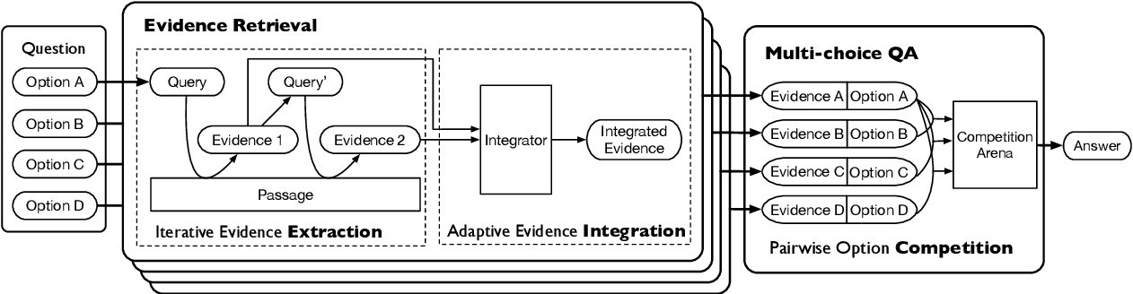 Figure 4 for Extract, Integrate, Compete: Towards Verification Style Reading Comprehension