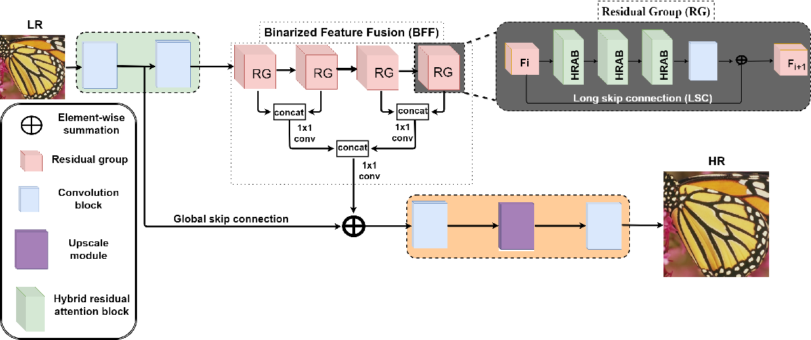 Figure 1 for Hybrid Residual Attention Network for Single Image Super Resolution