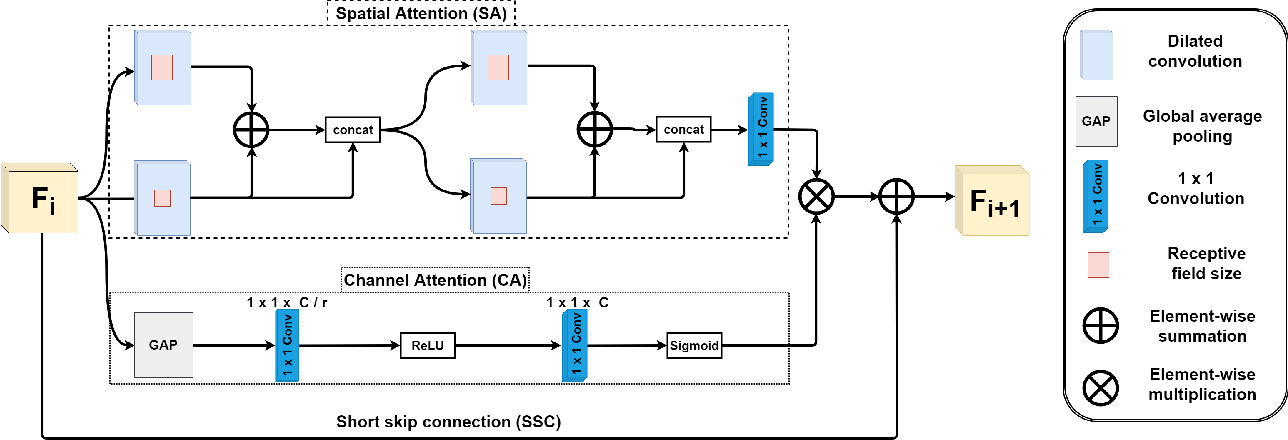 Figure 3 for Hybrid Residual Attention Network for Single Image Super Resolution