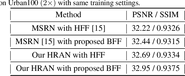 Figure 4 for Hybrid Residual Attention Network for Single Image Super Resolution