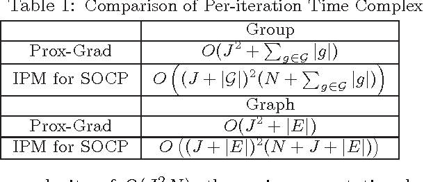 Figure 2 for Smoothing Proximal Gradient Method for General Structured Sparse Learning