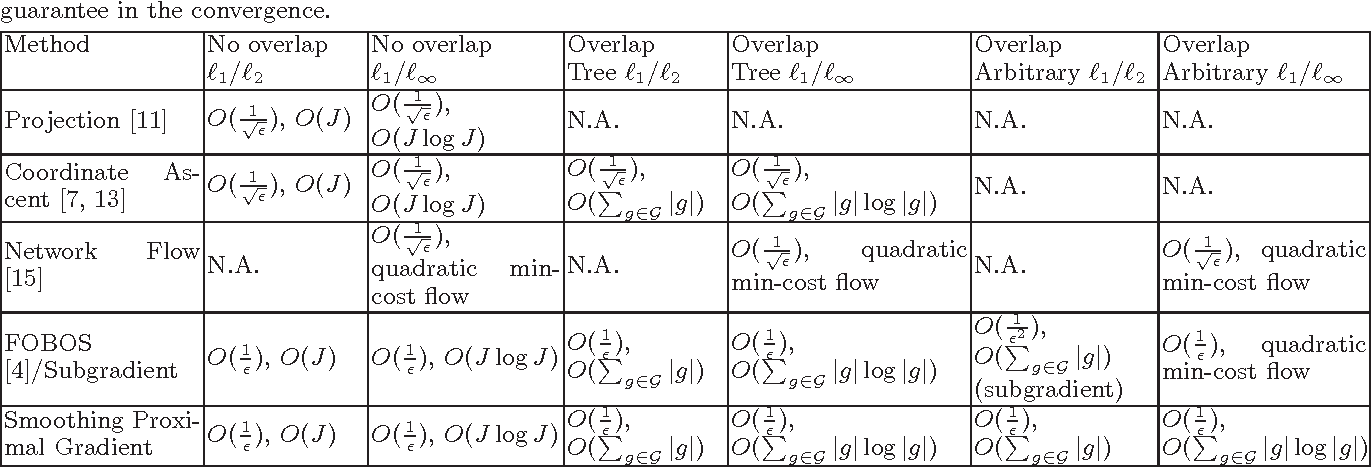 Figure 3 for Smoothing Proximal Gradient Method for General Structured Sparse Learning