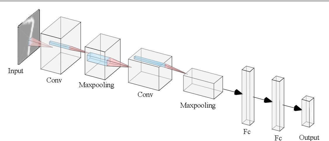 Figure 1 for A Study on the Uncertainty of Convolutional Layers in Deep Neural Networks