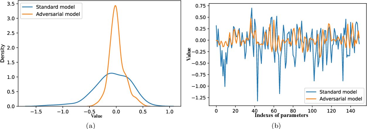 Figure 3 for A Study on the Uncertainty of Convolutional Layers in Deep Neural Networks