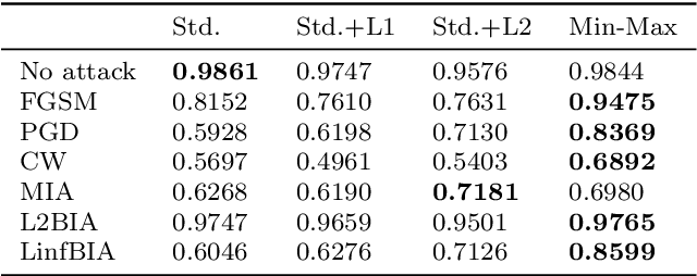 Figure 2 for A Study on the Uncertainty of Convolutional Layers in Deep Neural Networks