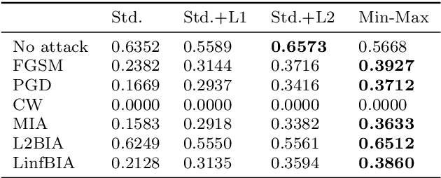 Figure 4 for A Study on the Uncertainty of Convolutional Layers in Deep Neural Networks