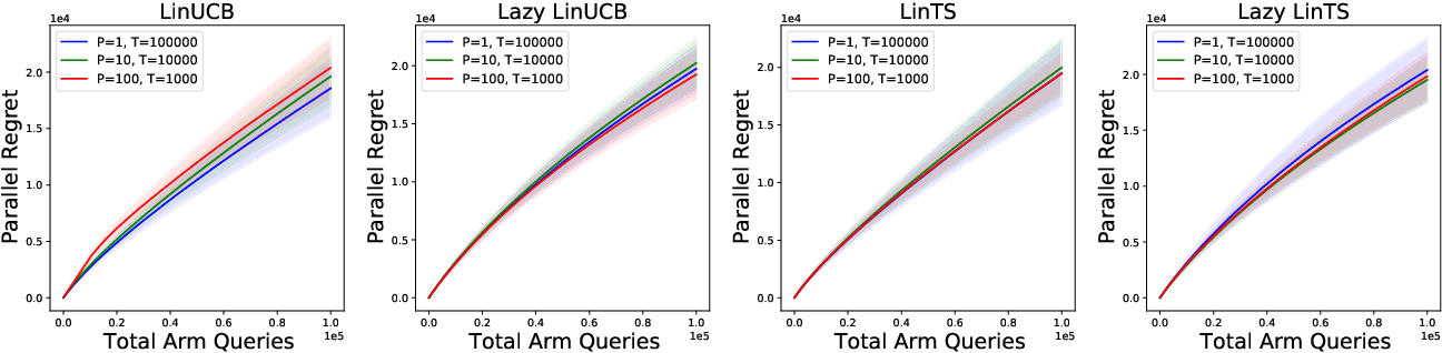 Figure 1 for Parallelizing Contextual Linear Bandits