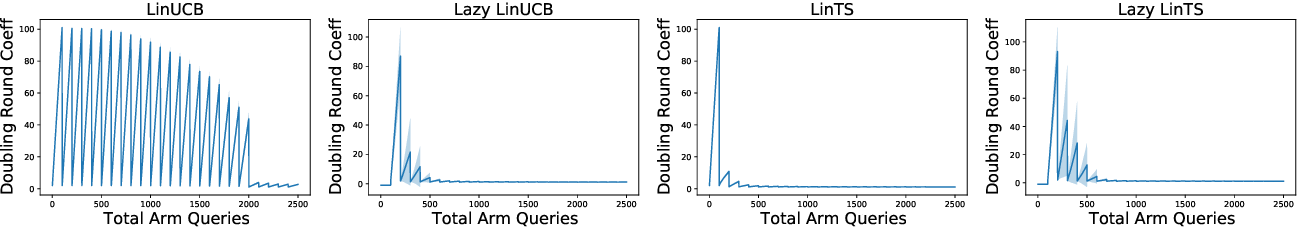 Figure 3 for Parallelizing Contextual Linear Bandits