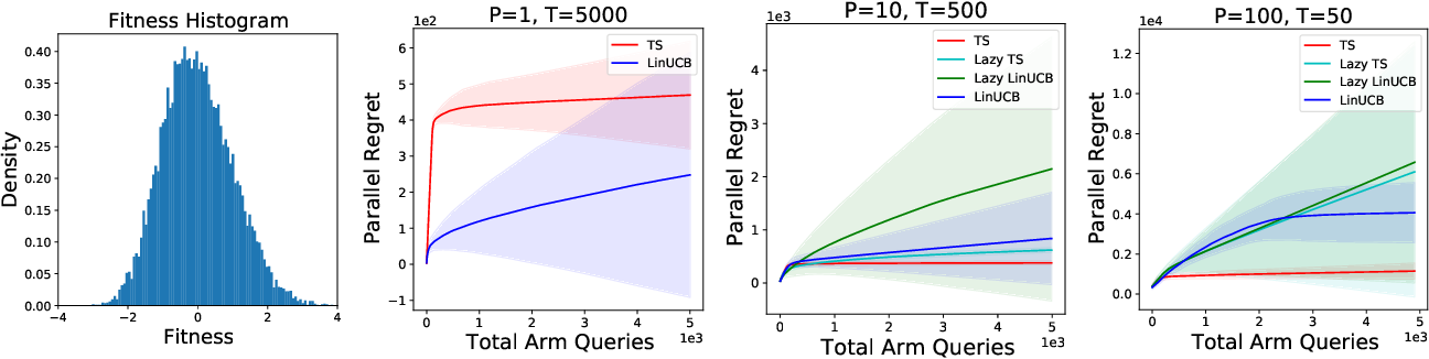 Figure 4 for Parallelizing Contextual Linear Bandits