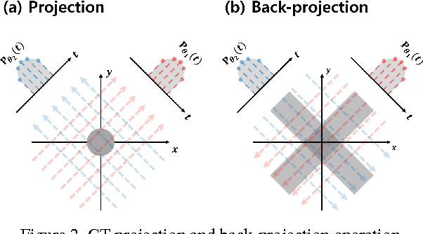 Figure 3 for Deep Residual Learning for Compressed Sensing CT Reconstruction via Persistent Homology Analysis
