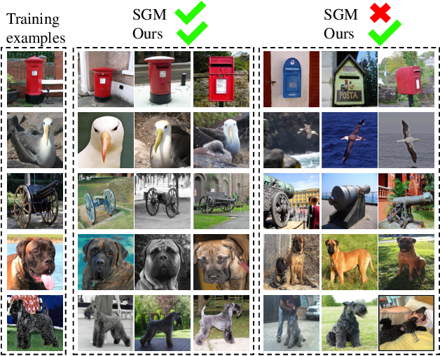 Figure 1 for Knowledge Graph Transfer Network for Few-Shot Recognition