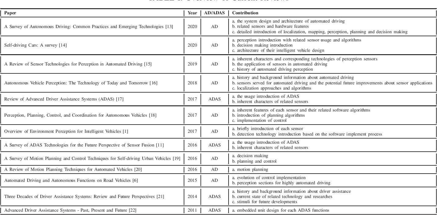 Figure 3 for Composition and Application of Current Advanced Driving Assistance System: A Review